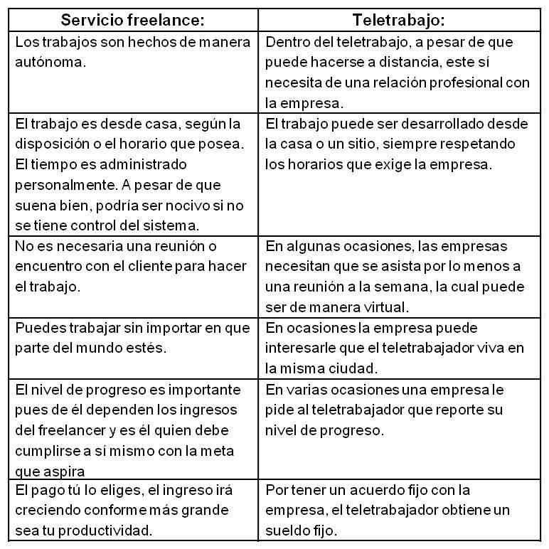 Freelance teletrabajo
